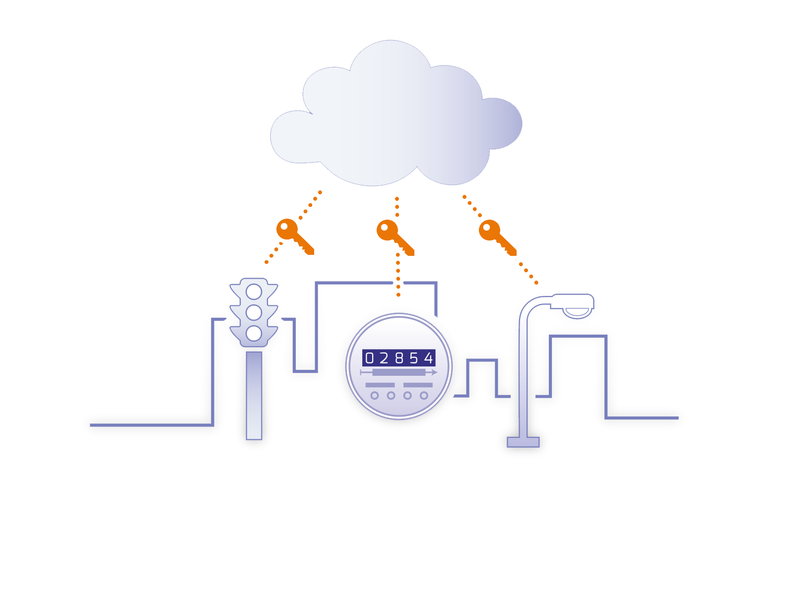 IOT Device Security and Key Management
