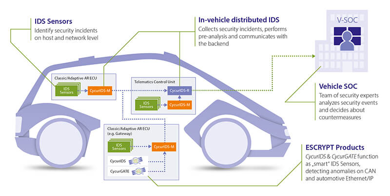 IDS Sensors - identiy security incidents on host and network level, In-vehicle distributed IDS - Collects security incidents, performs pre-analysis and communicates with the backend, Vehicle SOC - Team of security experts analyzes security events and decides about countermeasures, ESCRYPT Products - CyrusIDS & CycurGATE function as smart IDS Sensors, detecting anomalies on CAN and automotive