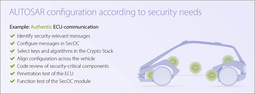 Autosar configuration according to security needs overviw