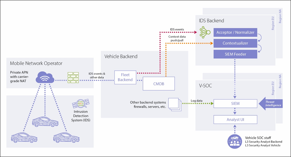 Vehicle Security Monitoring