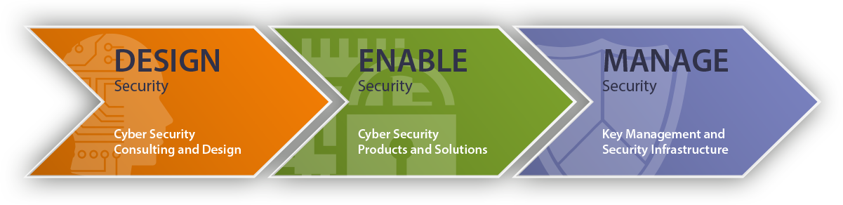 ESCRYPT's Holistic Approach to Embedded Security